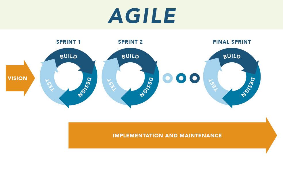Agile Implementation Methodology